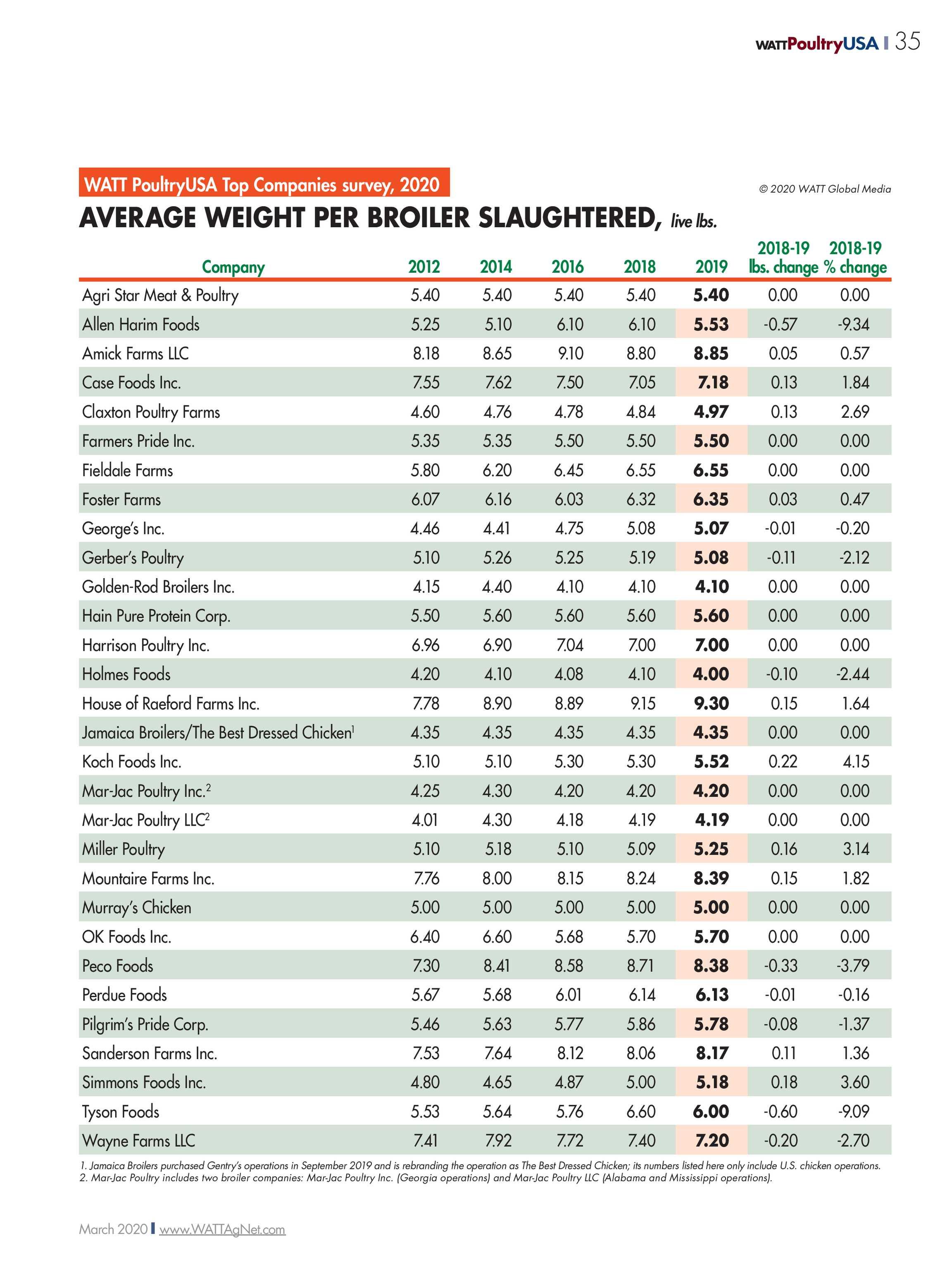 🌷 6 2 average weight